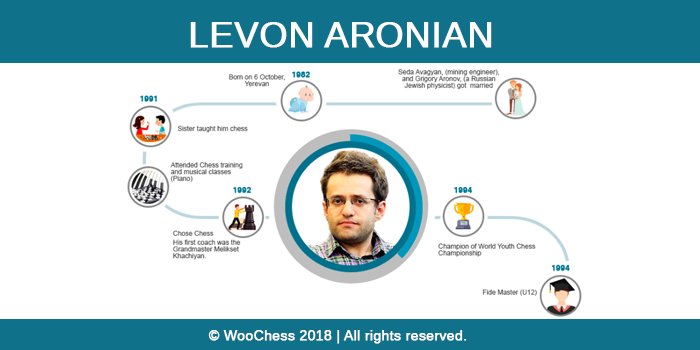 Levon Aronian - Infographic