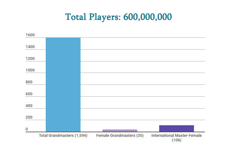 Female players number in chess