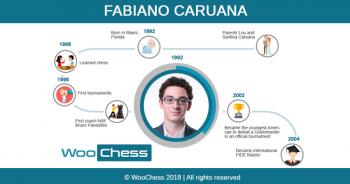 Fabiano Caruana - Infographic