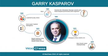 Garry Kasparov - Infographic