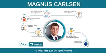 Magnus Carlsen - Infographic